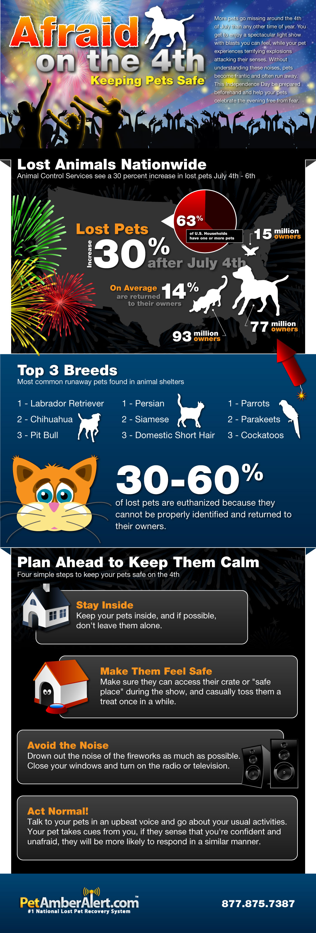 Keeping Your Pets Safe On The 4th of July From PetAmberAlert.com